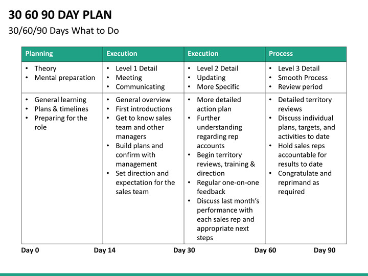 30 60 90 Day Template 30 60 90 Day Plan Template