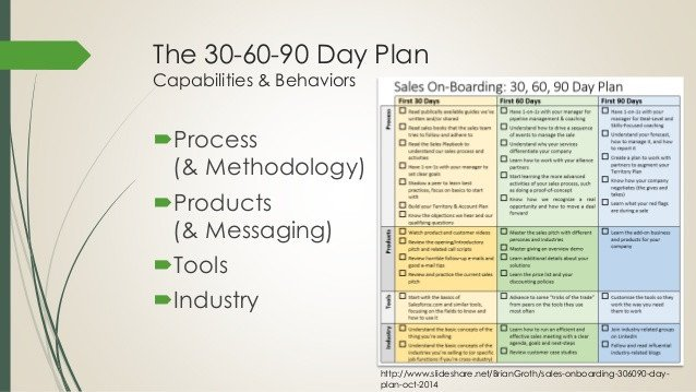 90 Day Sales Plan Boarding New Sales Reps the First 90 Days