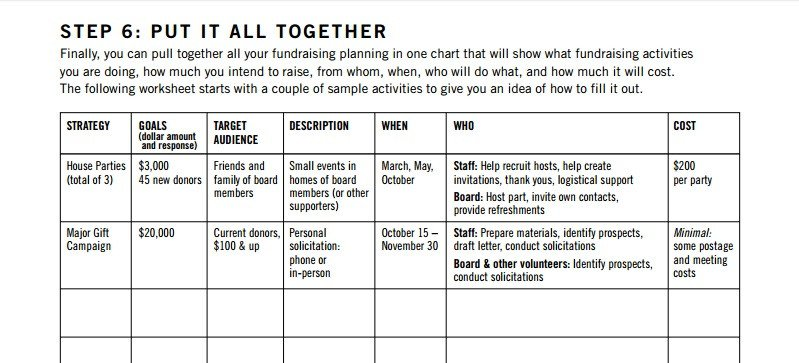 Annual Fundraising Plan Template 5 Resources to Kickstart Your Annual Fundraising Plans