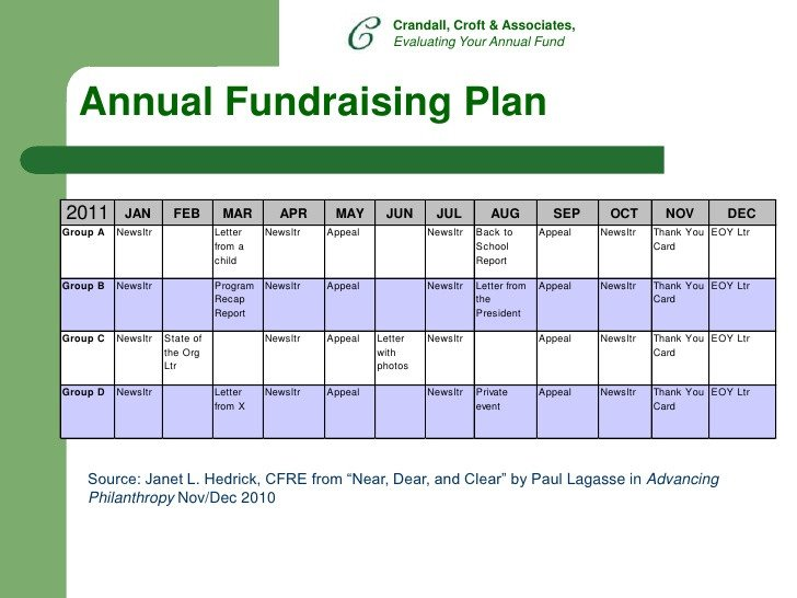 Annual Fundraising Plan Template Evaluating Your Annual Fundraising