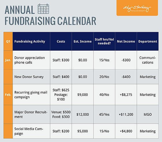 Annual Fundraising Plan Template Fundraising Plan Template