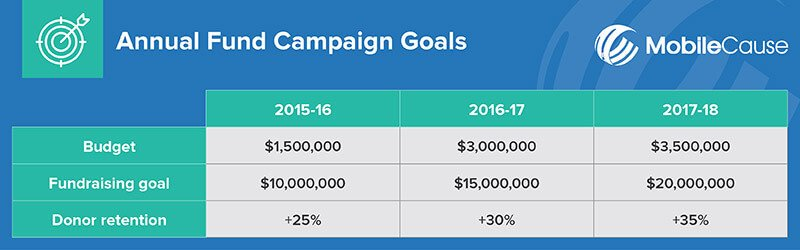 Annual Fundraising Plan Template Our Best Sample Annual Fund Plan Resources and Strategies