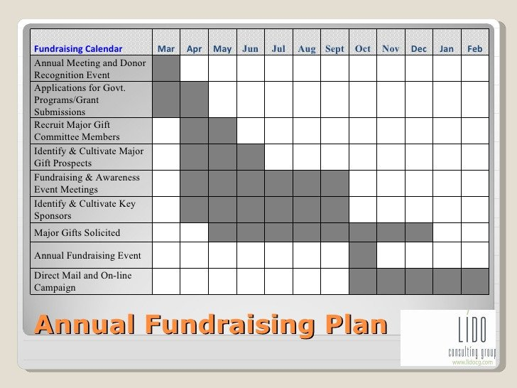 Annual Fundraising Plan Template Planning Your Way to Fundraising Success