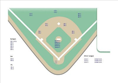 Baseball Depth Chart Template Ken Phelps All Stars May 2009