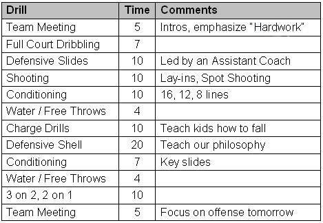 Basketball Practice Plan Templates Free Football Practice Plan Template