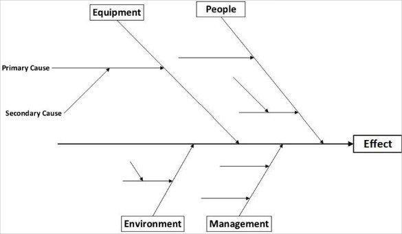 7 Fishbone Diagram Teemplates PDF DOC