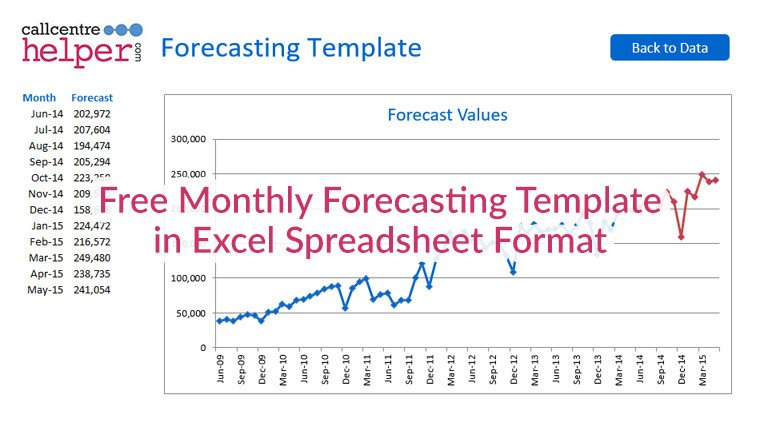 Call Center Staffing Model Template Monthly forecasting Excel Spreadsheet Template