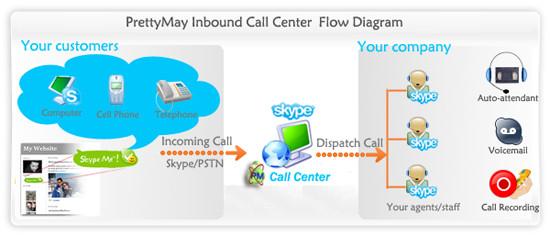 Call Flow Diagram Visio Freeware Download Call Center Flow Diagram Visio