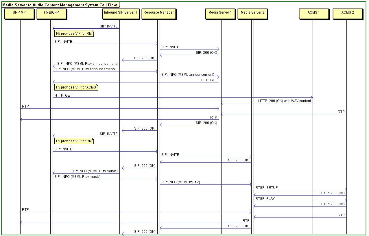 Call Flow Diagram Visio Quick and Easy Sequence Diagrams Call Flows