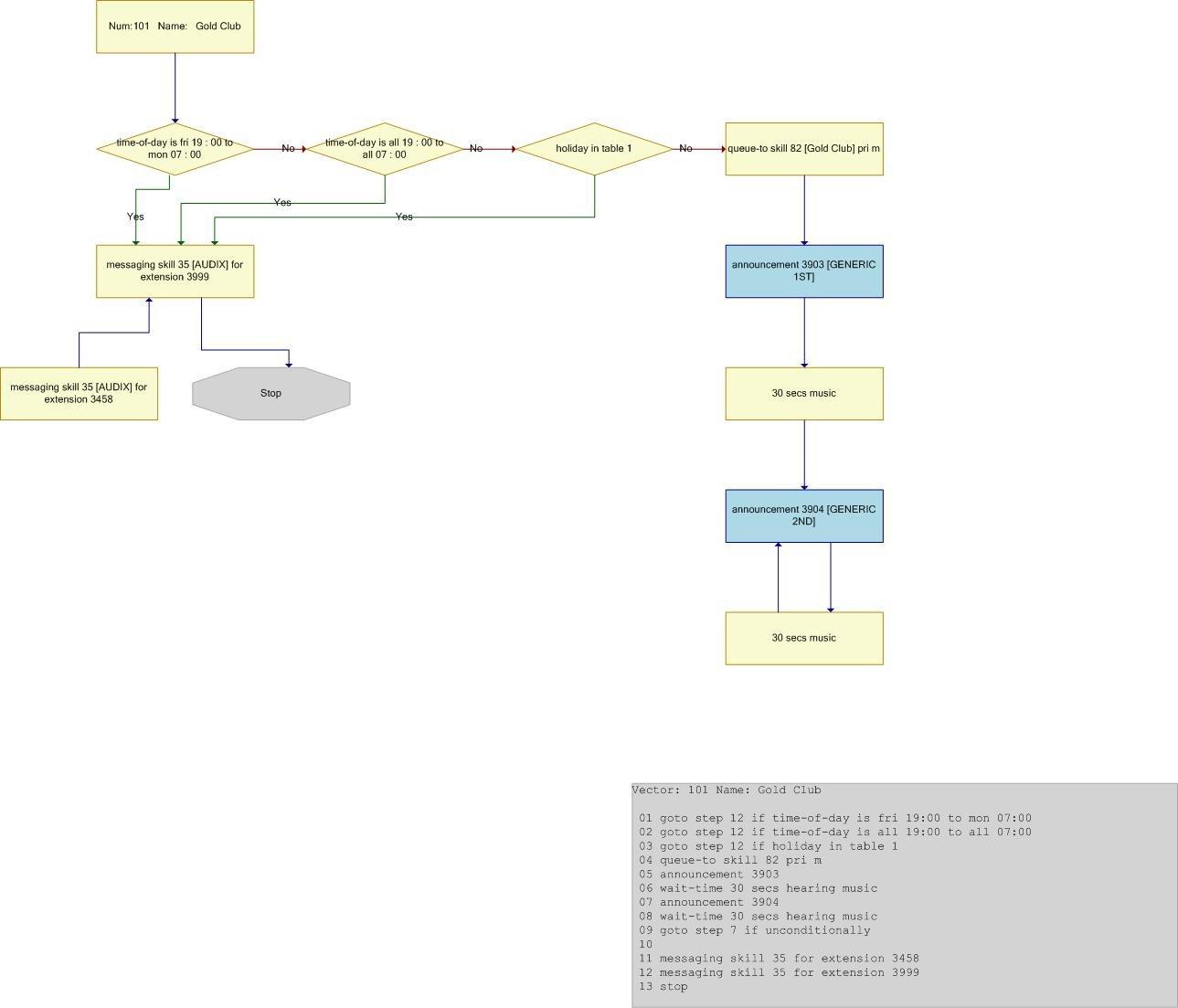 Call Flow Diagram Visio Sample Flow Chart
