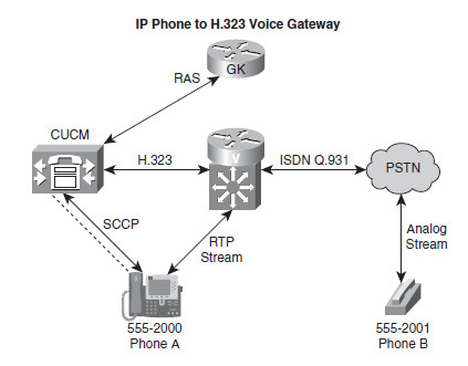 Call Flow Diagram Visio Unified Munications Call Flow In An Cisco Support