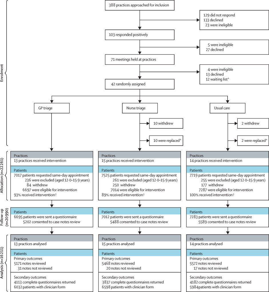 Cardiology Consult Template Telephone Triage for Management Of Same Day Consultation