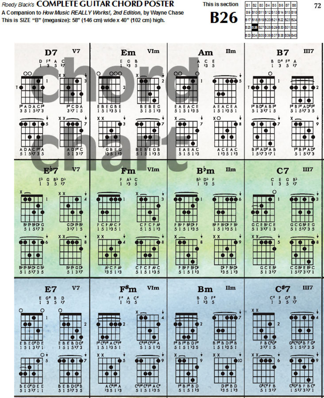 Complete Guitar Chord Chart Download Plete Guitar Chord Chart Template for Free