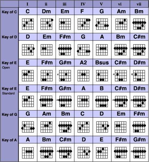 Complete Guitar Chord Chart Grab the Plete Guitar Chords Chart Free Pdf
