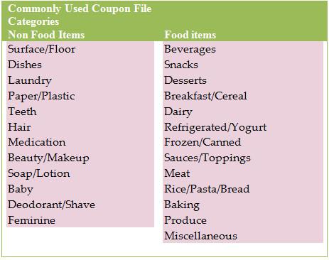 Coupon Binder Categories Template Simply Saving Coupon organization 101 Part 2 Faithful