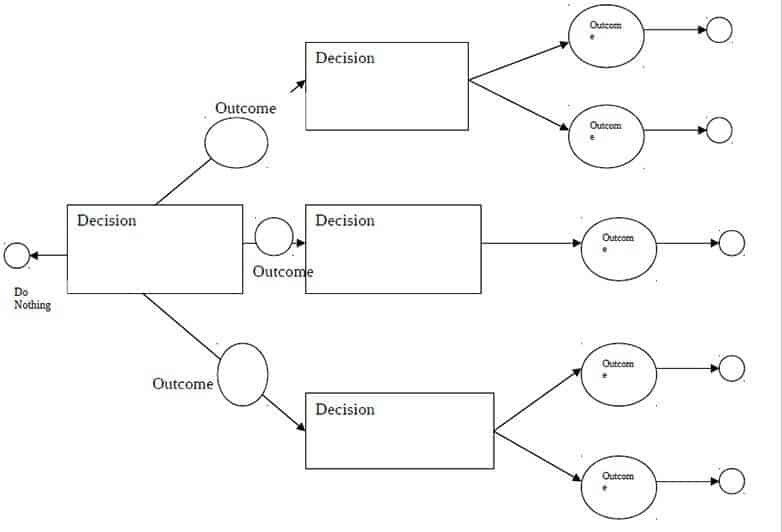 Decision Tree Template Excel Decision Tree Templates Word Templates Docs
