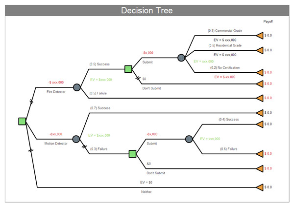 Decision Tree Template Excel Project Management Examples