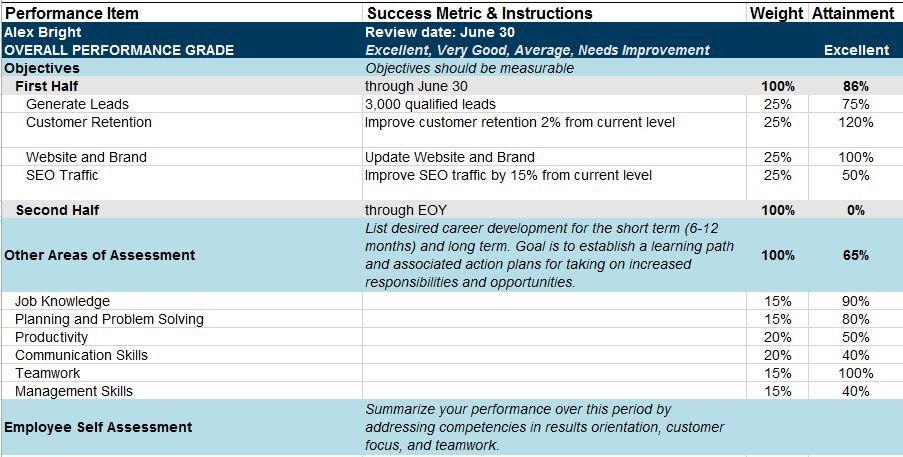 Employee Evaluation Template Excel Free Human Resources Templates In Excel