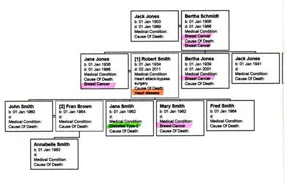 Family Medical Tree Creating A Gene Agora or Medical History Family Tree