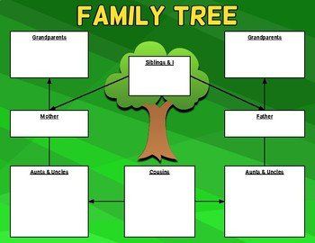 Family Tree Template Google Docs Family Tree Graphic organizer Template Editable In Google