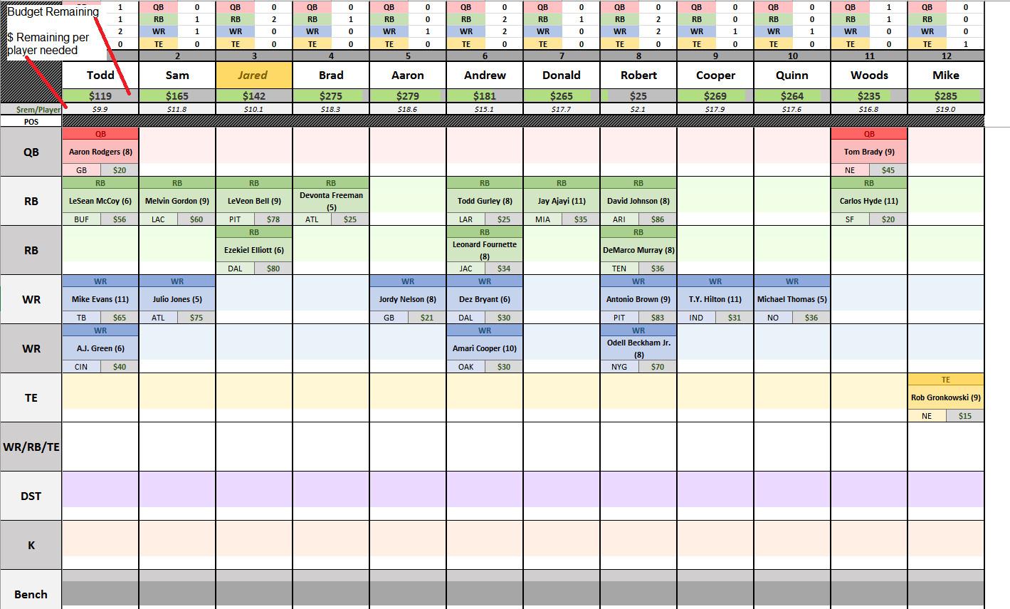 Fantasy Football Draft Spreadsheet Template Csg Fantasy Football Spreadsheet V5 02 Fantasyfootball