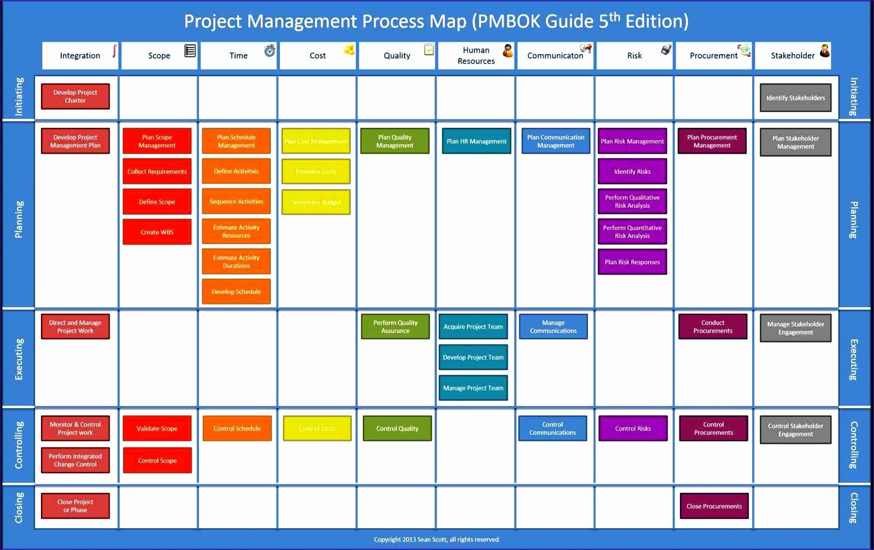 Flow Chart Template Excel 12 Process Flow Excel Template Exceltemplates