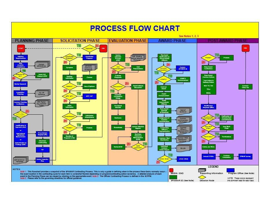 Flow Chart Template Excel 40 Fantastic Flow Chart Templates [word Excel Power Point]
