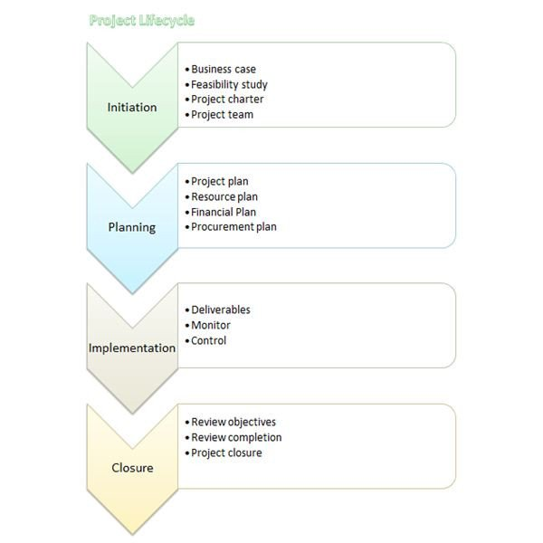 Flow Chart Template Excel Creating Flow Charts 4 Templates to Download In Microsoft