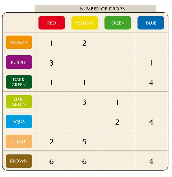 Food Coloring Mixing Chart Food Color Mixing Chart Baby & Kids Pinterest