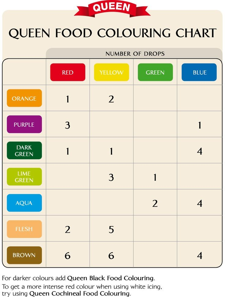 Food Coloring Mixing Chart Food Coloring Chart Crafts and Diy