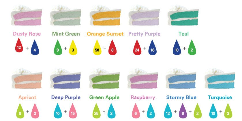 Food Coloring Mixing Chart Frosting and Flavor Color Guide