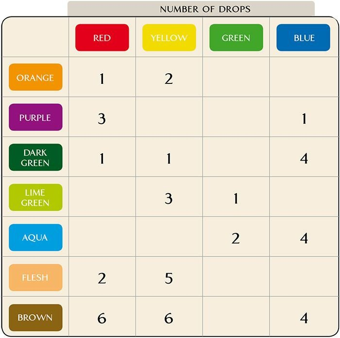 Food Coloring Mixing Chart Queen Colour Mixing Chart Food Coloring Mixing Chart
