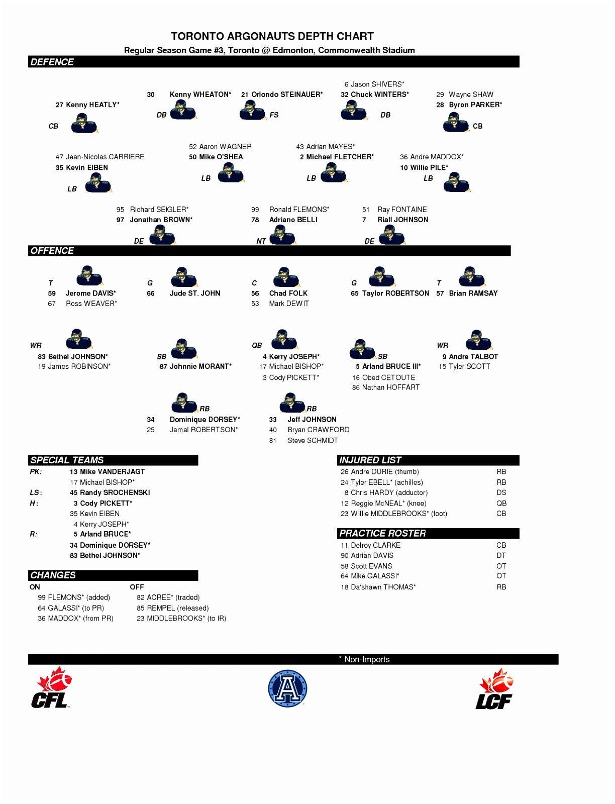 Football Depth Charts Templates 5 Printable Football Depth Chart Template Yaouu