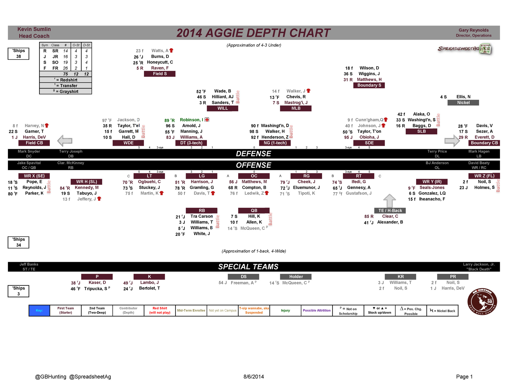 Football Depth Charts Templates Texas A&m Football 2014 Depth Chart Good Bull Hunting
