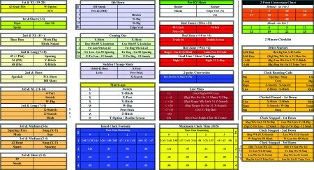 Football Play Call Sheet Template American Football Monthly Cheat Sheets Making the Most
