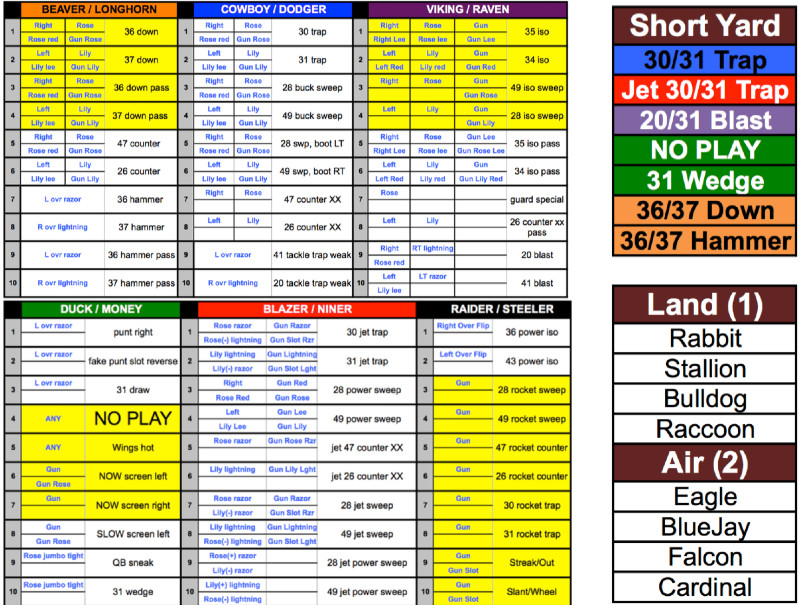 Football Play Call Sheet Template My Wing T Play Caller Sheet – Wing T Youth Football Coach