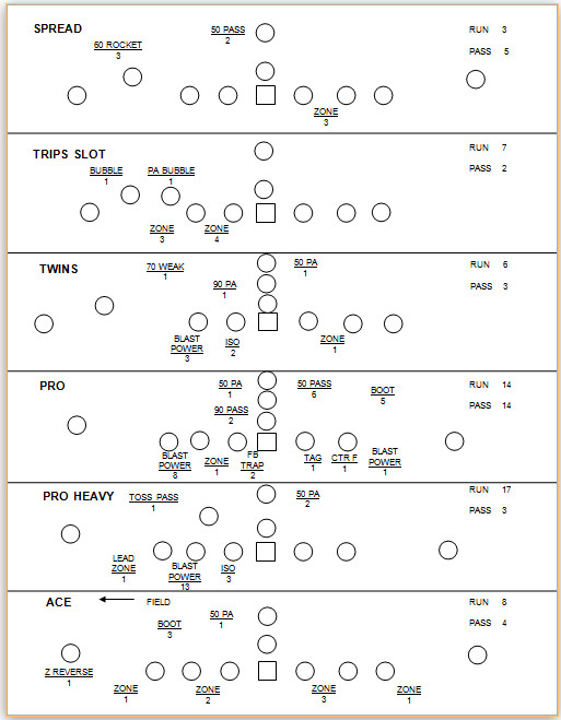 Football Scouting Template Free the Dao Of Strategy the Analysis Of the Game Behind the