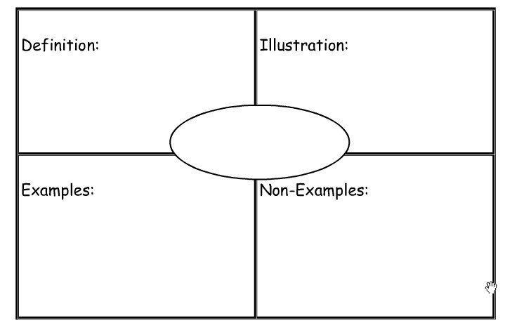 Frayer Model Template Word Concept Of Definition Mapping Strategies