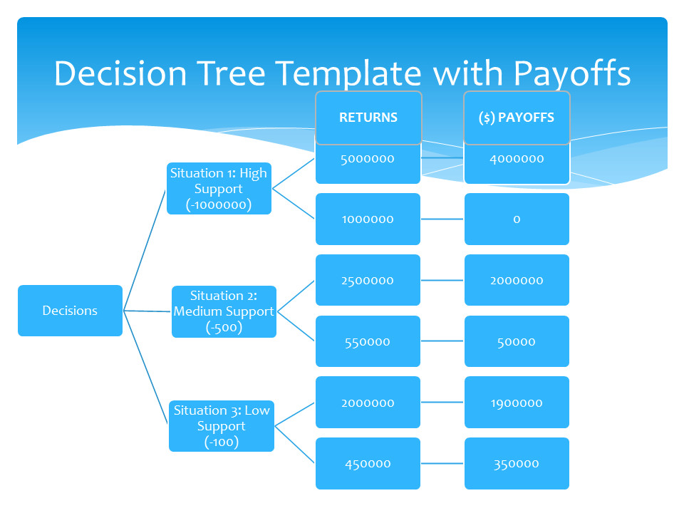 Free Decision Tree Template 5 Decision Tree Templates Free Sample Templates