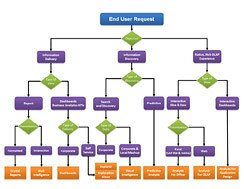 Free Decision Tree Template Dexform Internet Collection Of Free forms & Templates