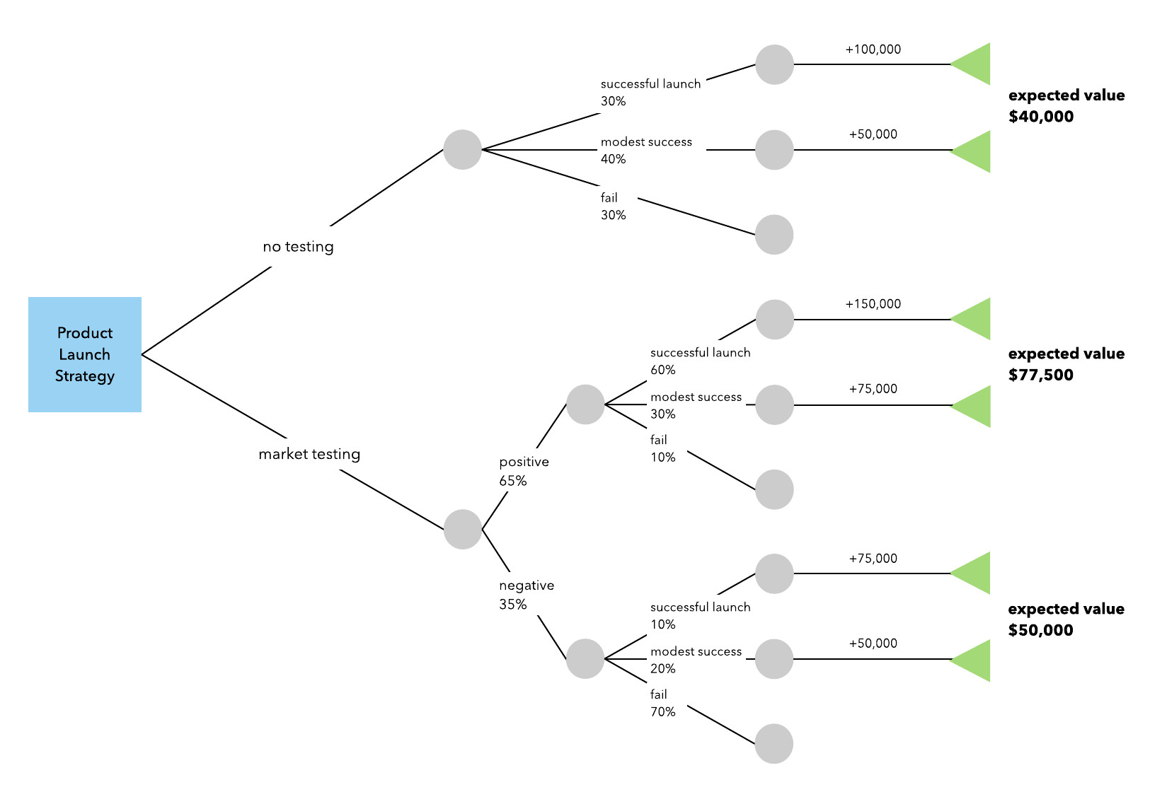 Free Decision Tree Template How to Make A Decision Tree In Excel