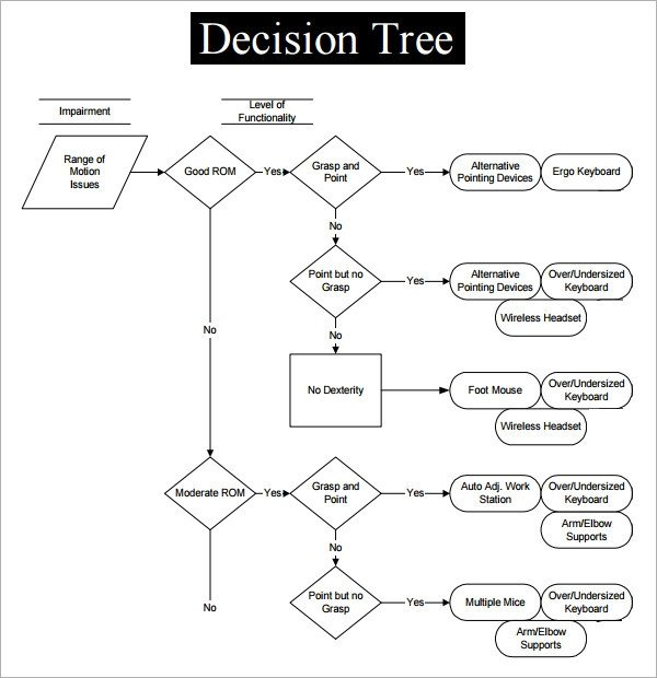 Free Decision Tree Template Sample Decision Tree 7 Documents In Pdf