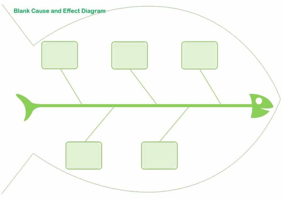 Free Fishbone Diagram Template 43 Great Fishbone Diagram Templates & Examples [word Excel]