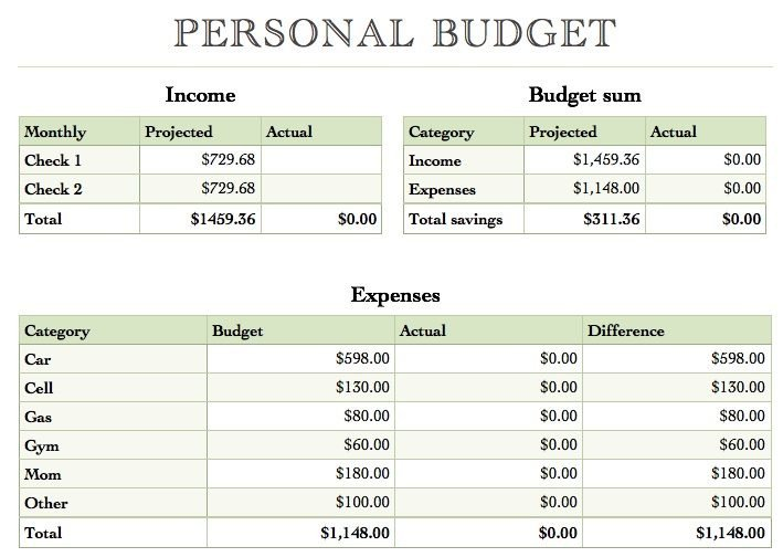 Free Simple Budget Template Yearly Bud Template for Numbers Free Iwork Templates