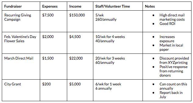 Fundraising Plan A Planning Guide Calendar Template
