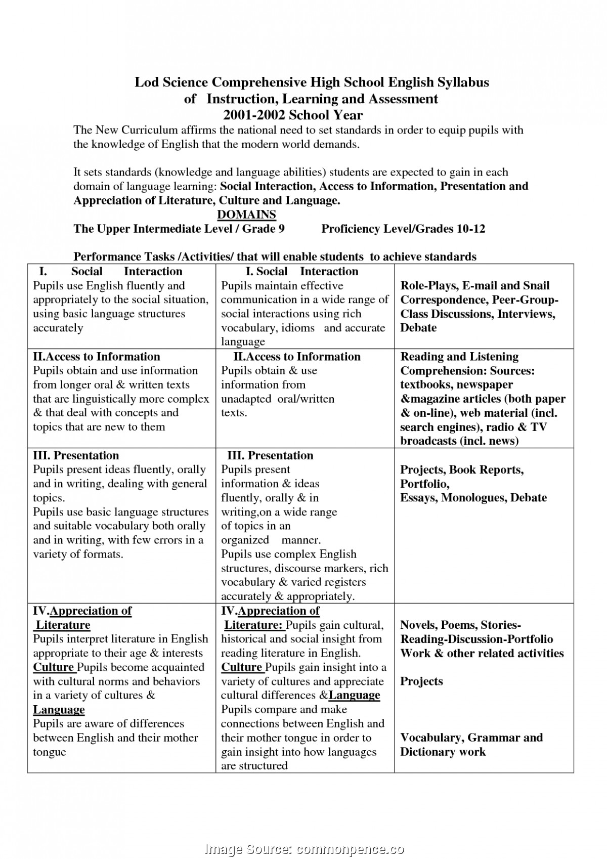 High School Syllabus Template Good High School English Curriculum High School English