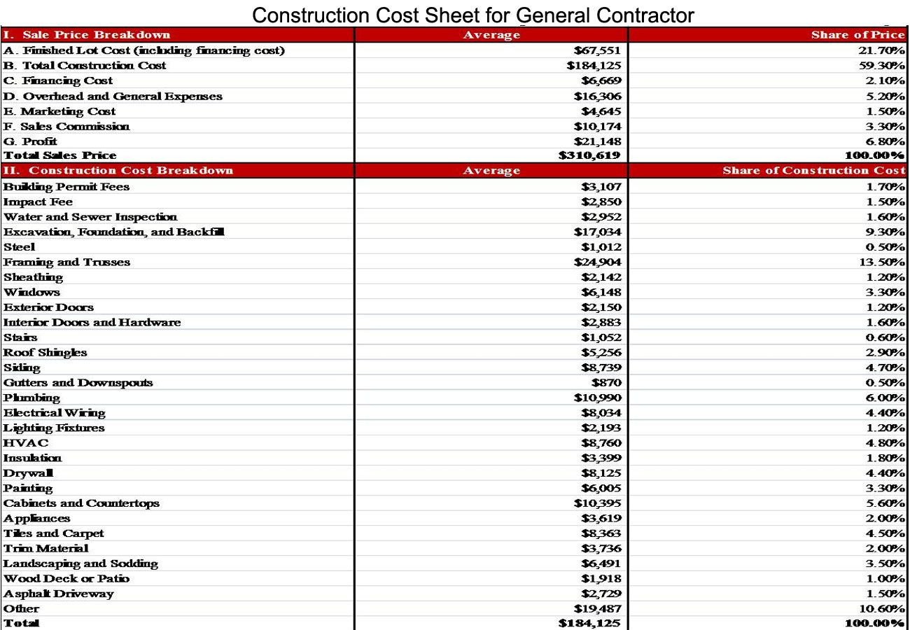 Home Construction Budget Spreadsheet Construction Cost Sheet for General Contractor