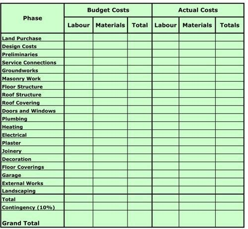Home Construction Budget Spreadsheet House Building Costs Table House Finance