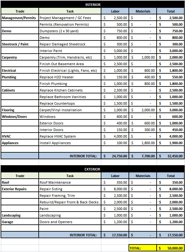 House Flipping Budget Spreadsheet Template House 38 Preliminary Bud