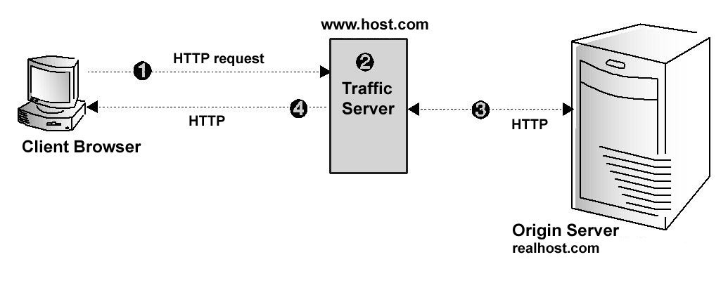 Http: Reverse Proxy and Http Redirects — Apache Traffic Server 9